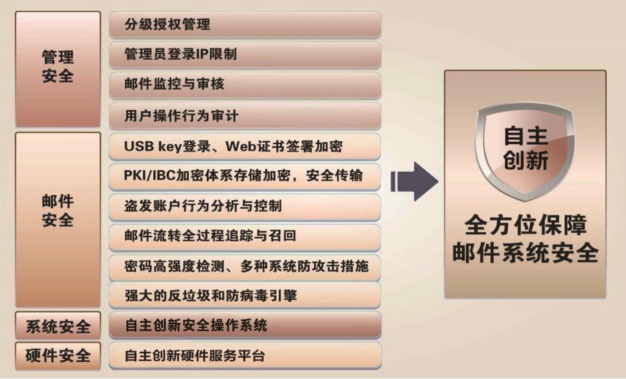 中标竞博电竞竞猜安全增强电子邮件系统