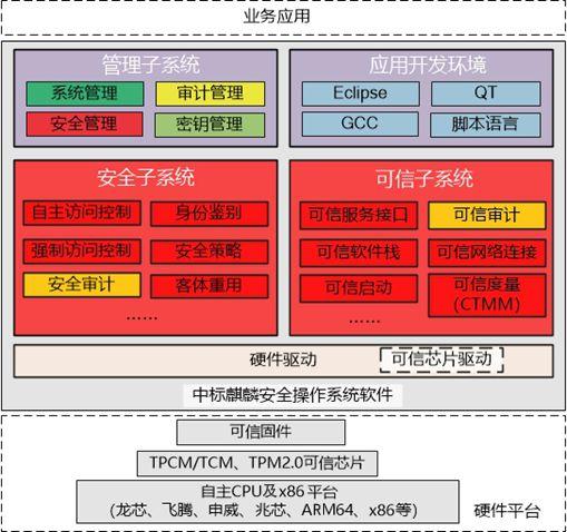 中标竞博电竞竞猜安全操作系统软件V7.0